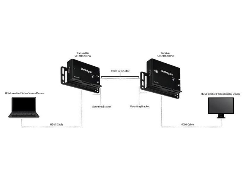 Startech HDMI Ethernet CAT5/6 Extender