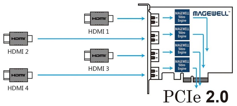 Magewell Pro Capture Quad HDMI Silver