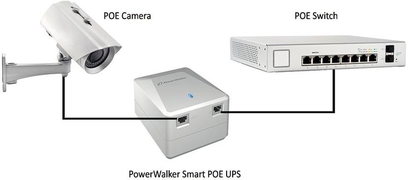 Powerwalker Smart PoE UPS