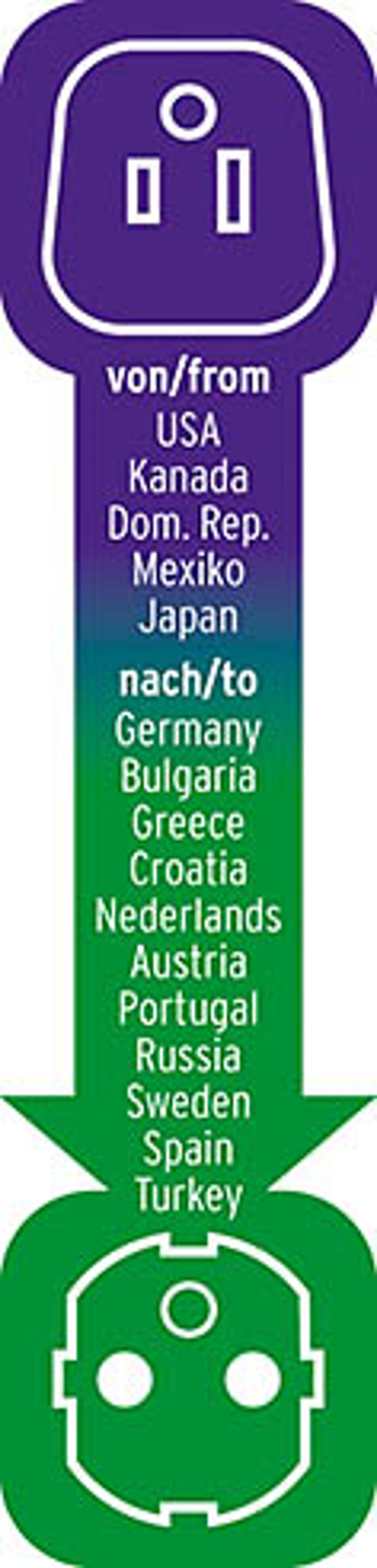 Brennenstuhl Travel Adapter